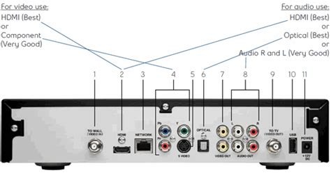 How to connect a standard definition or high definition TV
