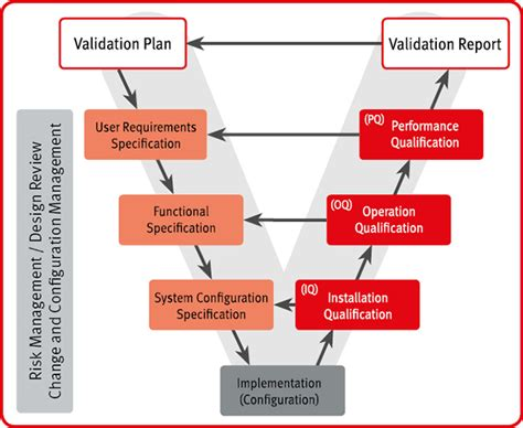 Validation / Qualification - ROTRONIC Measurement Solutions