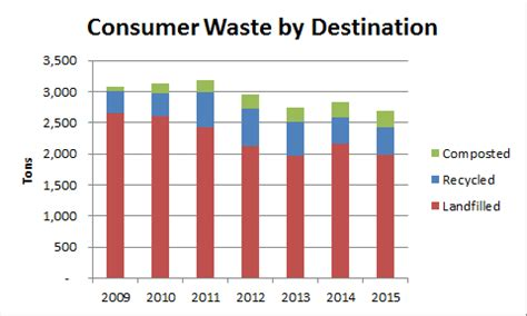 Waste Management - Sustainability - AFD - Cal Poly