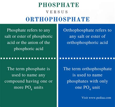 Difference Between Phosphate and Orthophosphate