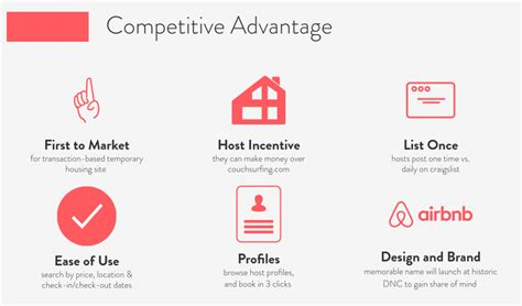 Competitive Advantage Slide – Airbnb – Founder360°