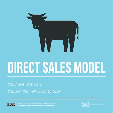 One Cow Describes Eight Business Models - The Business Backer